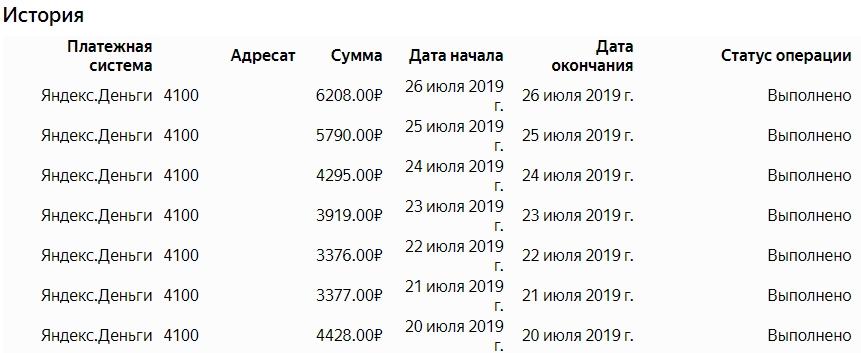 Для получения 180 рублей за 1000 просмотров, количество посетителей канала должно быть не менее 100 000 в сутки.