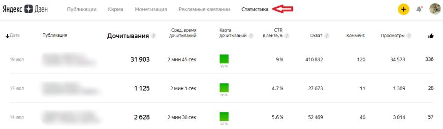 Примерно так выглядит статистика публикаций на канале