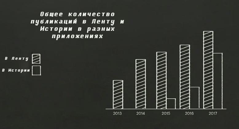 График публикаций в соц.сетях