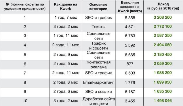Сайт Kwork.ru опубликовал размеры доходов своих наиболее успешных фрилансеров