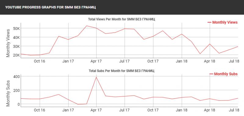 График развития канала по месяцам на SociaI BIade