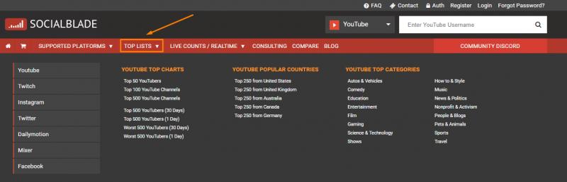 Рейтинг каналов на SociaI BIade