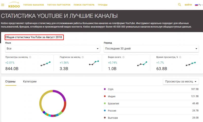 Статистические данные Ютуб на Kedoo