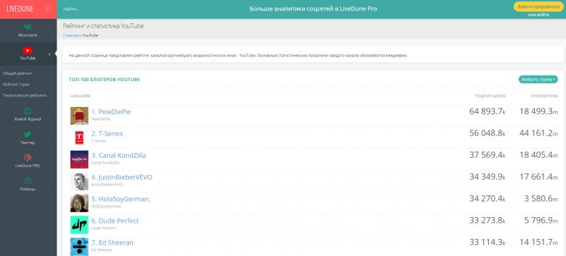 Рейтинг каналов на LiveDune