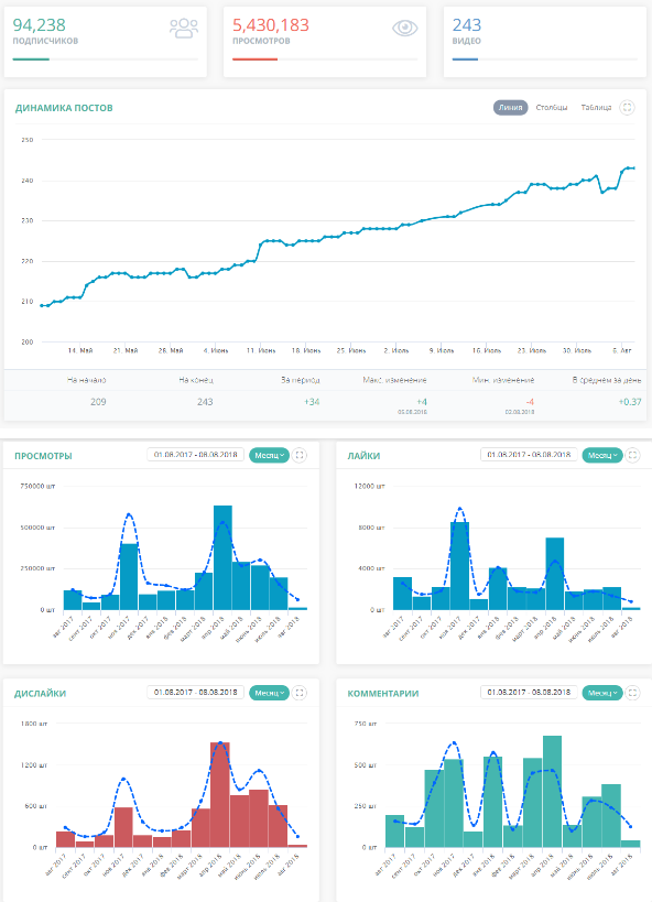 Статистика канала на LiveDune